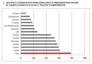 giornalismo-italiano-pressioni-politica