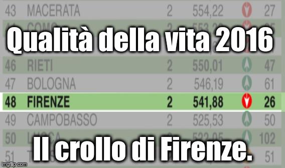 Qualità della vita: Firenze - 22. Crolla la narrazione Renzi-Nardella