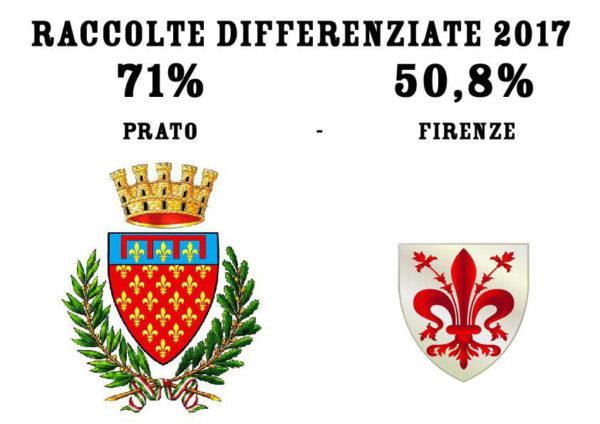 Rifiuti, Firenze non è smart e la raccolta differenziata fa ridere. Come quella di tutta la Toscana