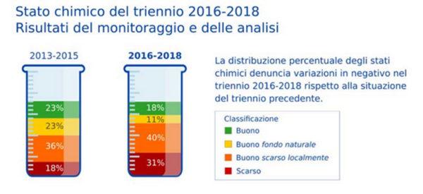 Acqua di falda in Toscana? Inquinata per il 31%. I movimenti accusano le istituzioni