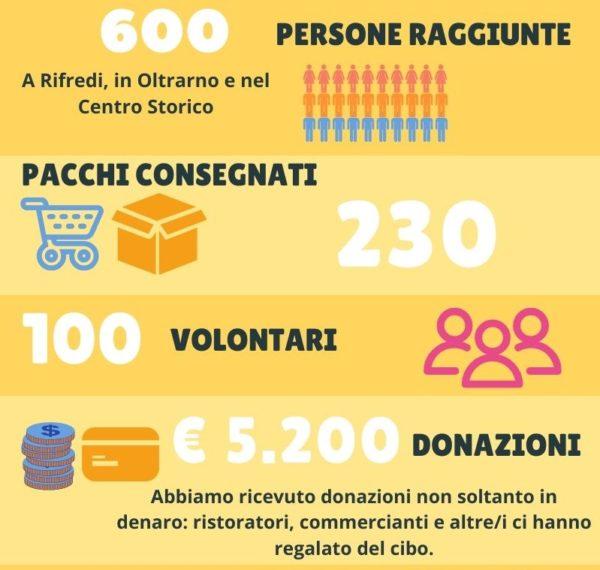 Continuiamo a attivare la solidarietà a Firenze