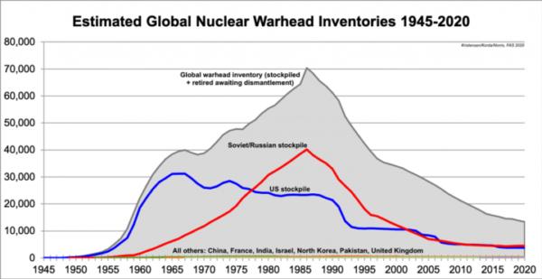 Se tutti i 9 stati nucleari firmassero il TPAN come avverrebbe l'eliminazione delle armi nucleari?