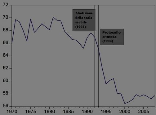 Le radici lontane del crollo dei consumi